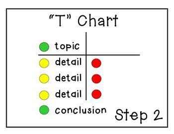 How to Write an SAT Essay, Step by Step - PrepScholar
